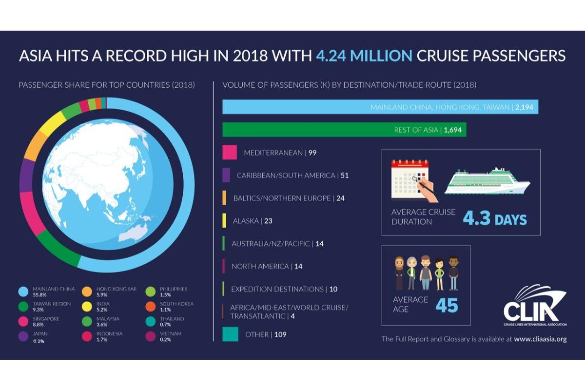 Intra-Asia cruising a predominant trend: report